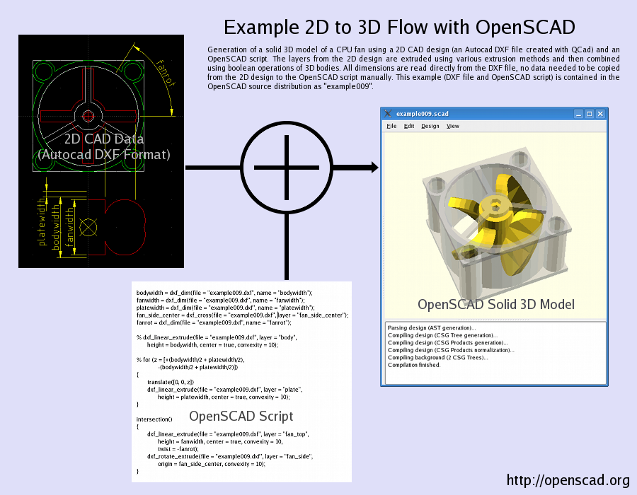 OpenSCAD   usage illustration from its home page